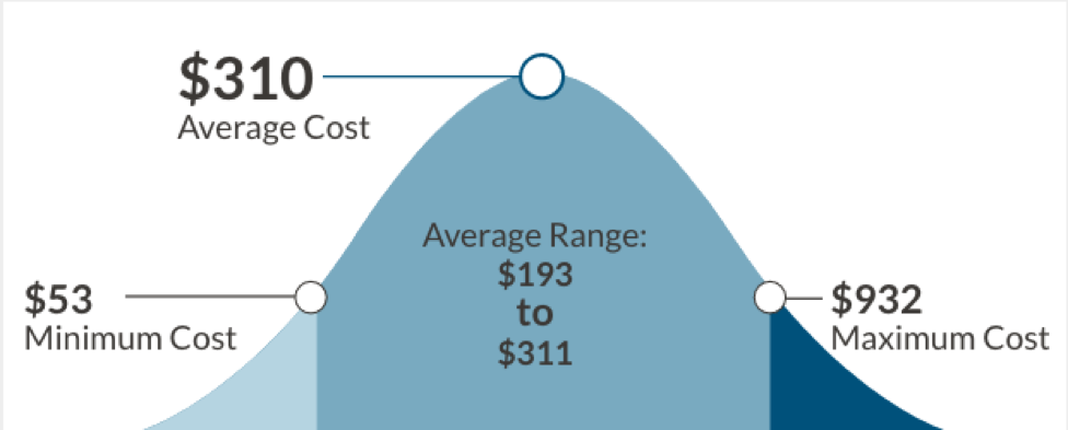 Average cost of AC repair
